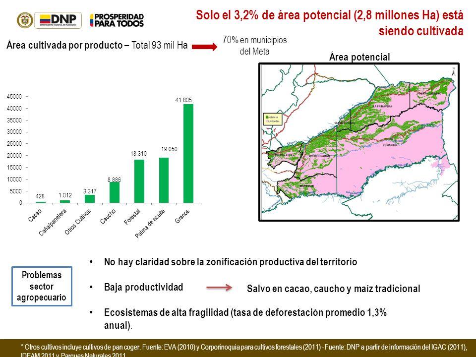 Problemas sector agropecuario