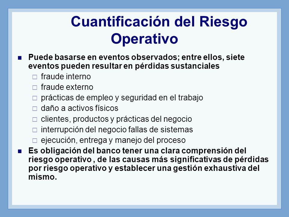 Cuantificación del Riesgo Operativo