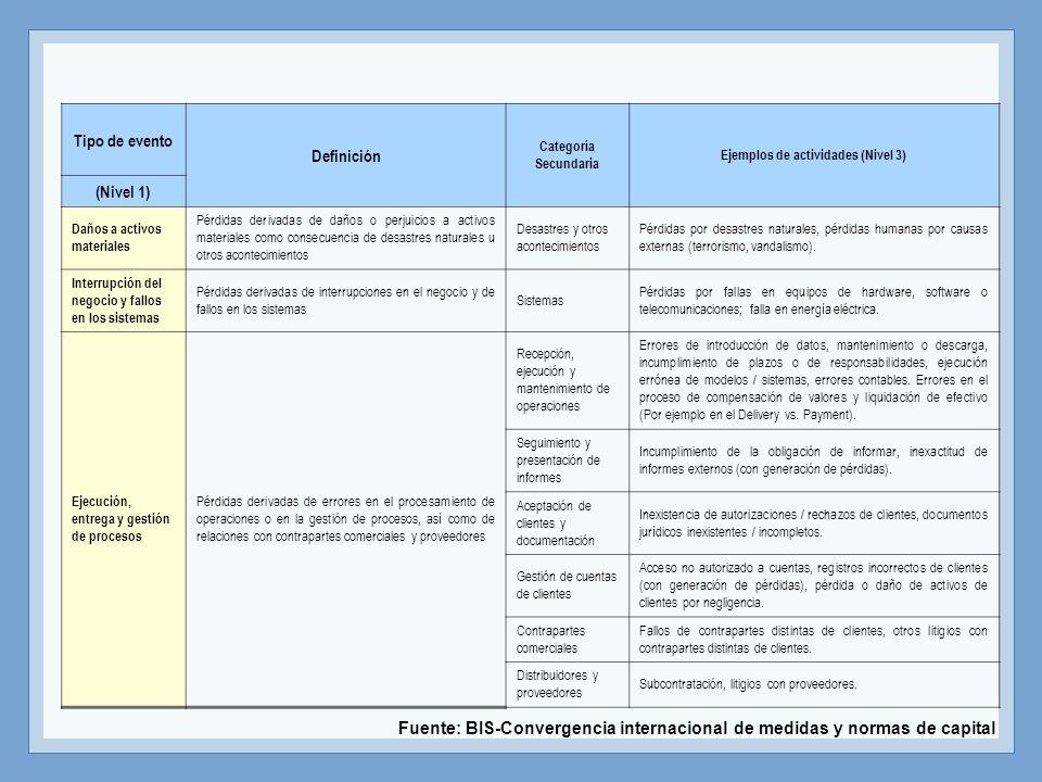 Ejemplos de actividades (Nivel 3)