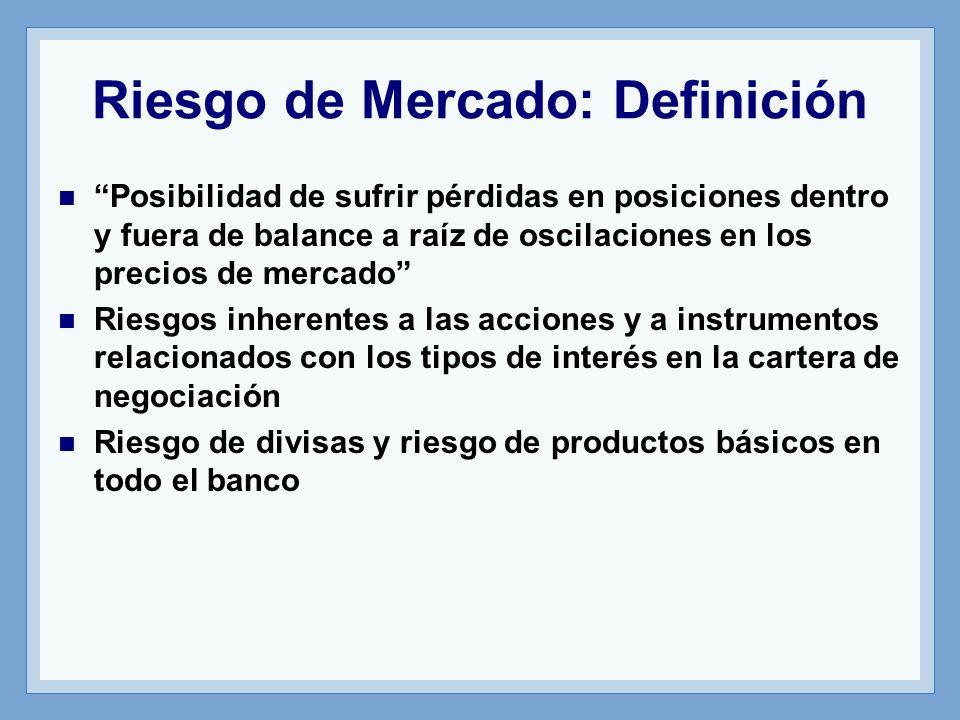 Riesgo de Mercado: Definición