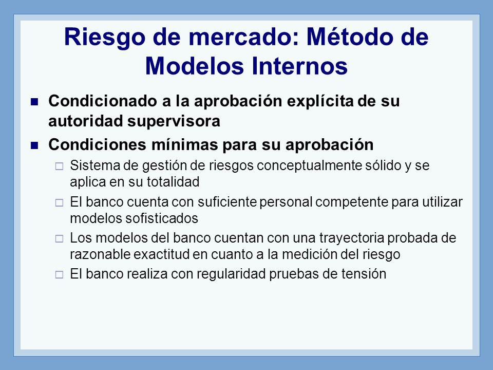 Riesgo de mercado: Método de Modelos Internos