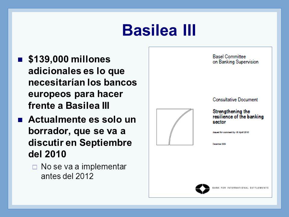 Basilea III $139,000 millones adicionales es lo que necesitarían los bancos europeos para hacer frente a Basilea III.
