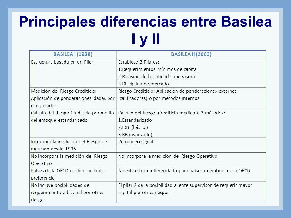Principales diferencias entre Basilea I y II