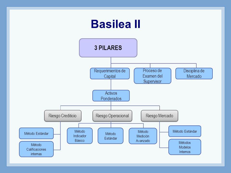 Basilea II 3 PILARES Requerimientos de Capital Activos Ponderados