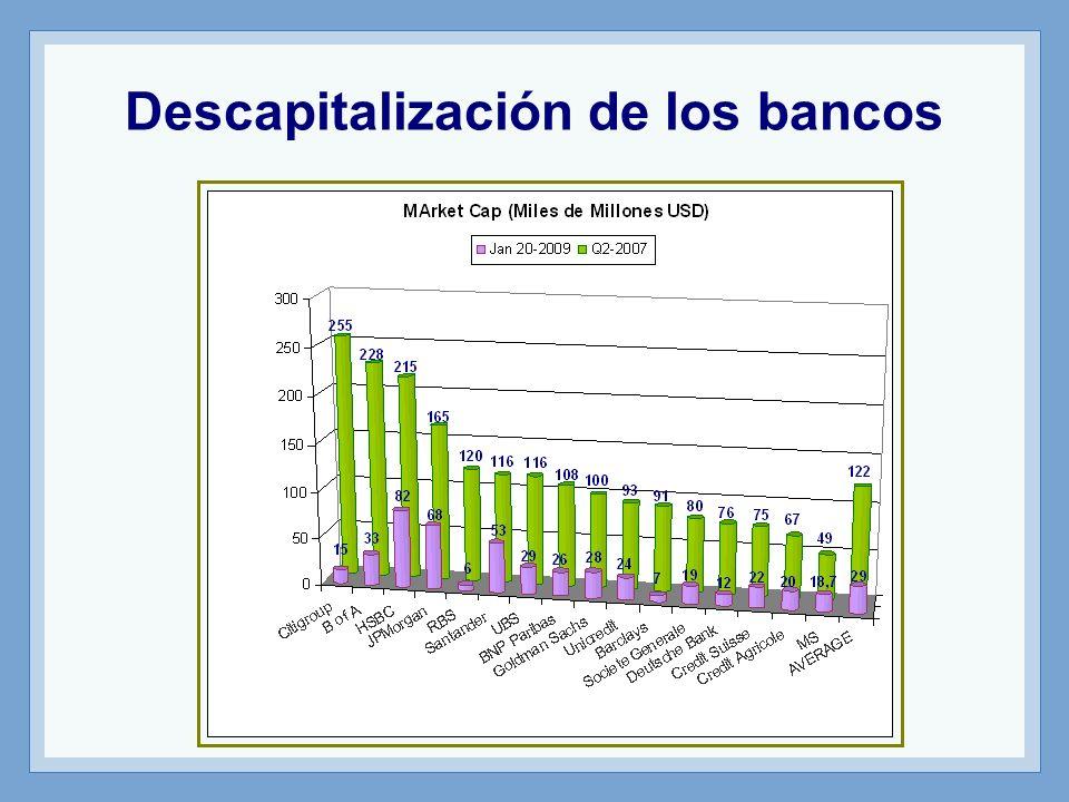 Descapitalización de los bancos