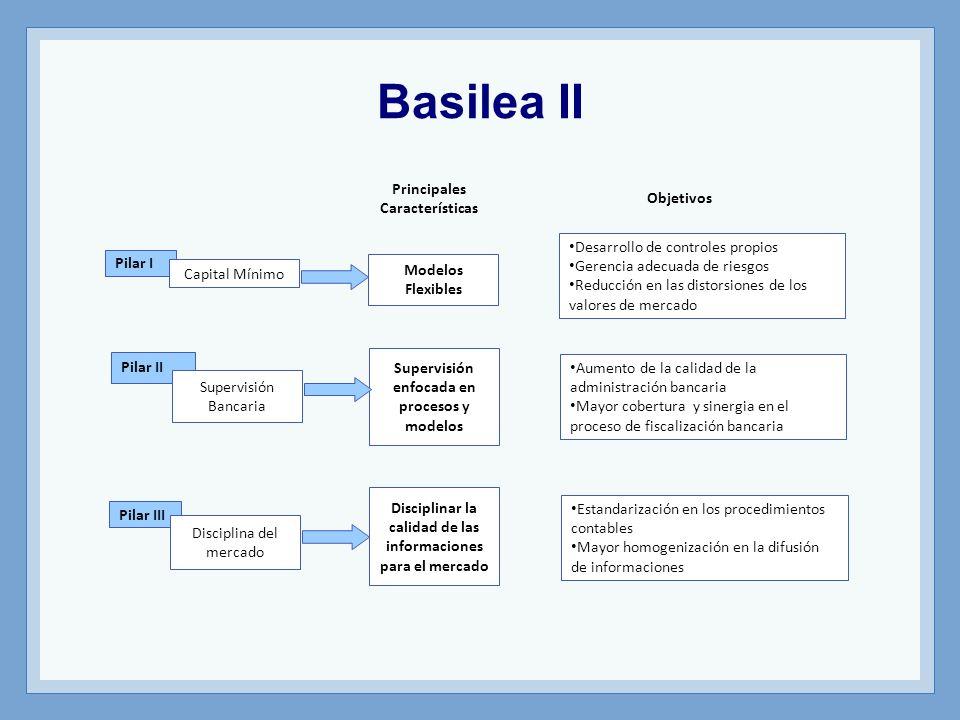 Basilea II Principales Características Objetivos