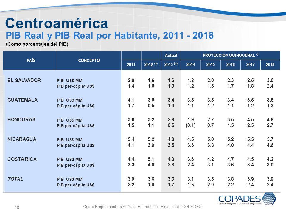 PIB Real y PIB Real por Habitante, 2011 - 2018