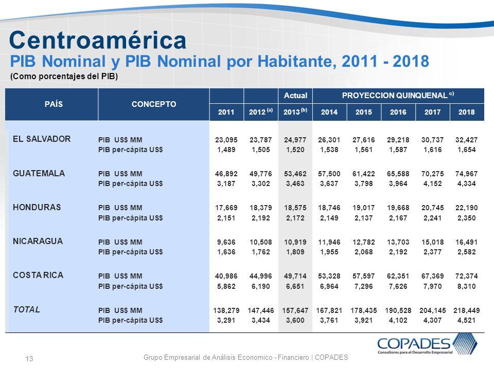 PIB Nominal y PIB Nominal por Habitante, 2011 - 2018