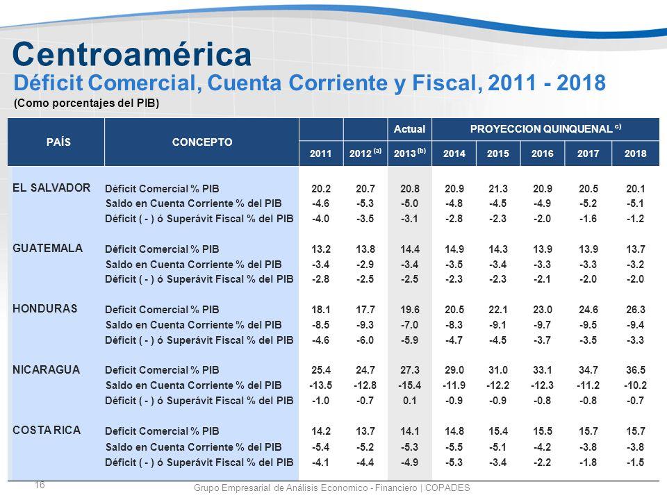Déficit Comercial, Cuenta Corriente y Fiscal, 2011 - 2018