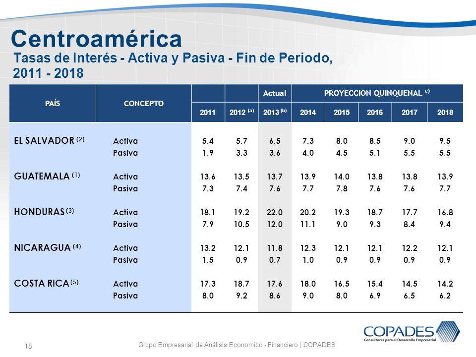 Tasas de Interés - Activa y Pasiva - Fin de Periodo, 2011 - 2018