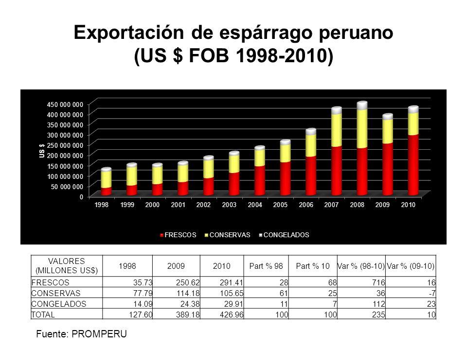 Exportación de espárrago peruano (US $ FOB 1998-2010)