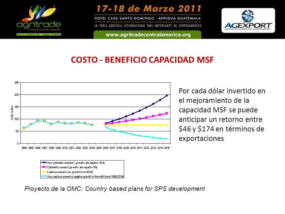 COSTO - BENEFICIO CAPACIDAD MSF