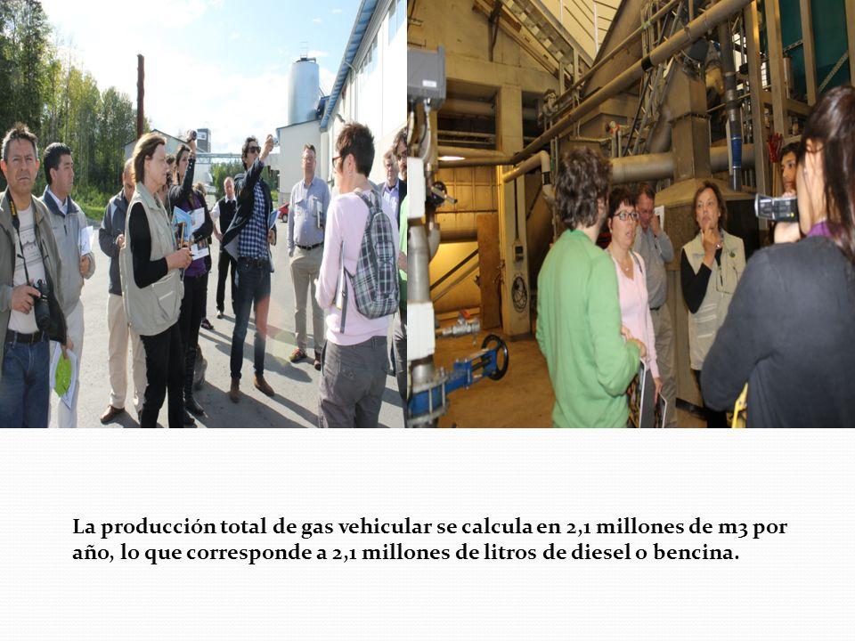 La producción total de gas vehicular se calcula en 2,1 millones de m3 por año, lo que corresponde a 2,1 millones de litros de diesel o bencina.