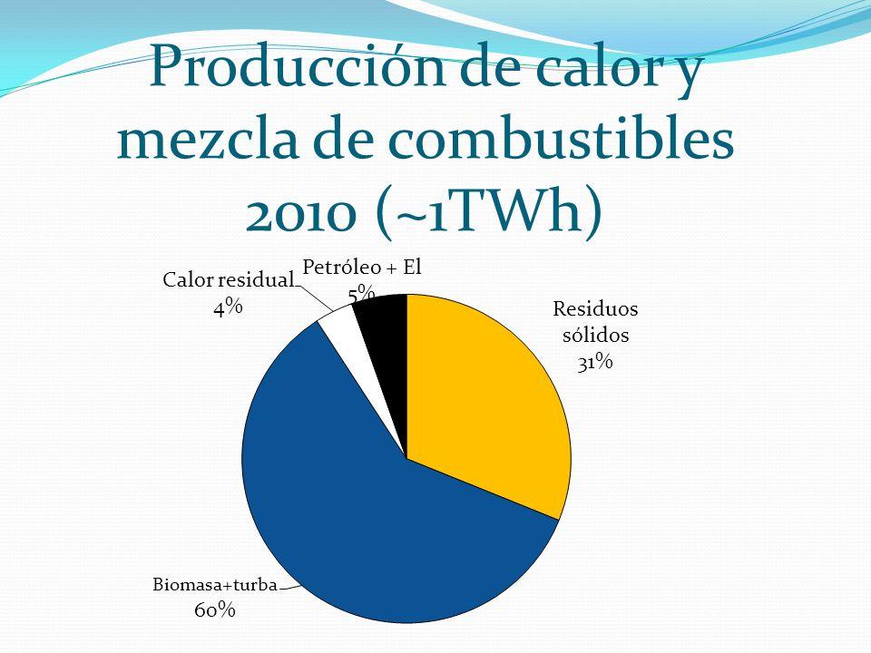 Producción de calor y mezcla de combustibles 2010 (~1TWh)