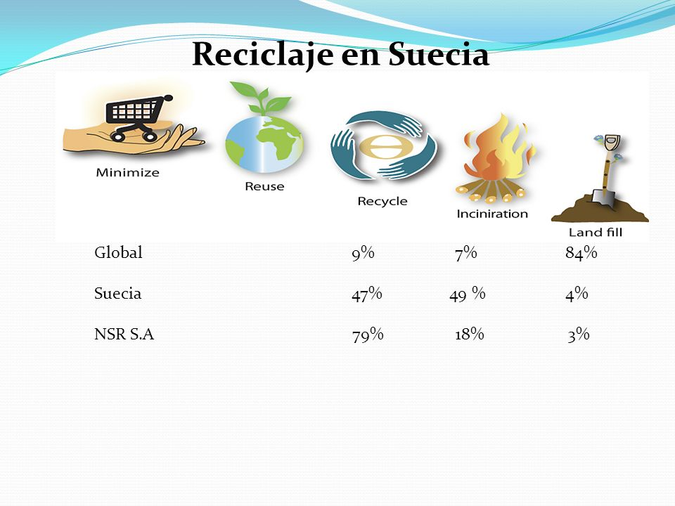 Reciclaje en Suecia Global Suecia 47% 49 % 4% NSR S.A 79% 18% 3%