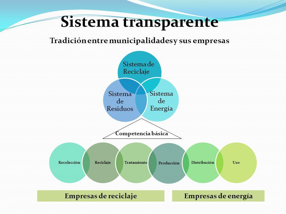 Tradición entre municipalidades y sus empresas