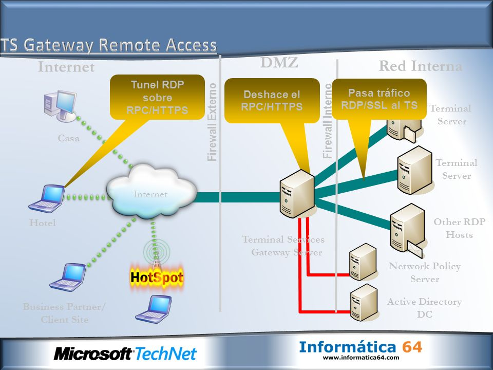 TS Gateway Remote Access