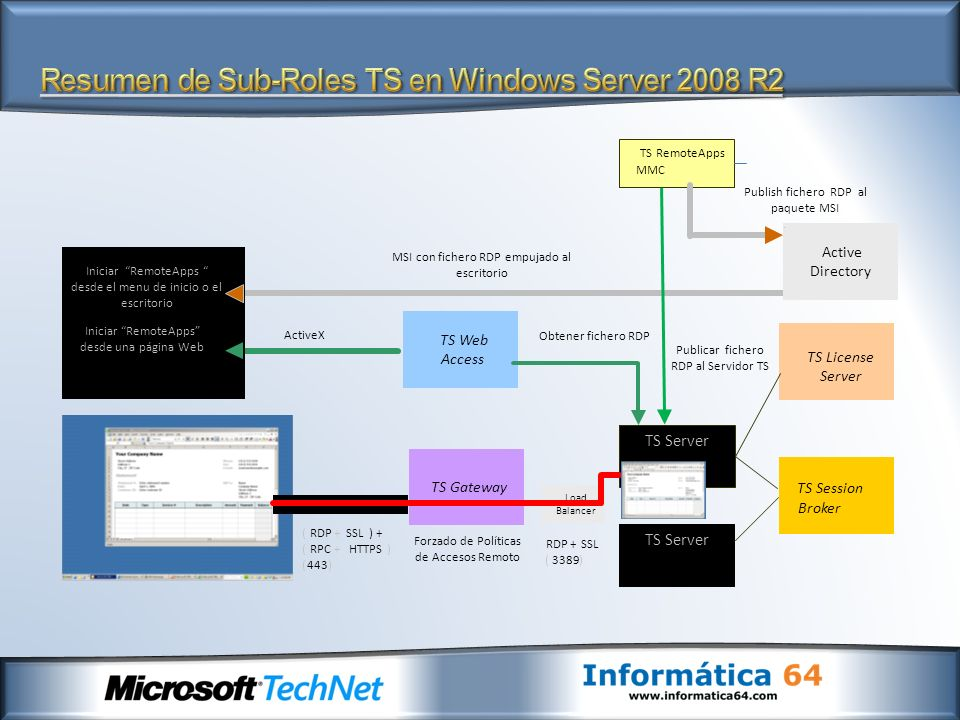 Resumen de Sub-Roles TS en Windows Server 2008 R2