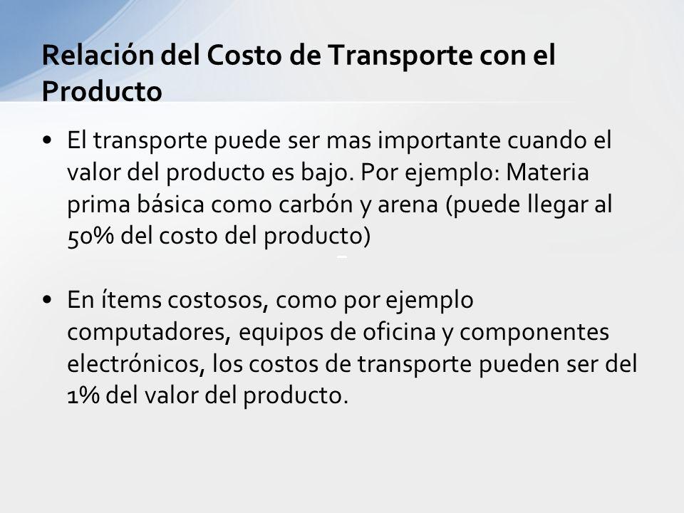 Relación del Costo de Transporte con el Producto