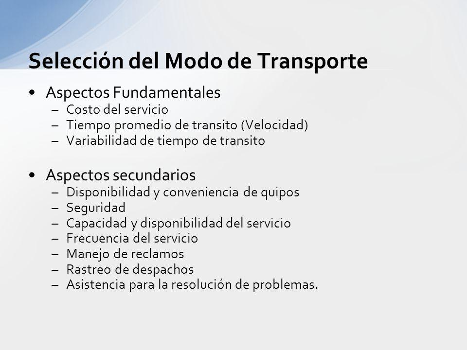 Selección del Modo de Transporte