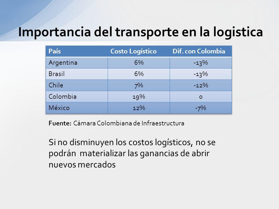 Importancia del transporte en la logistica