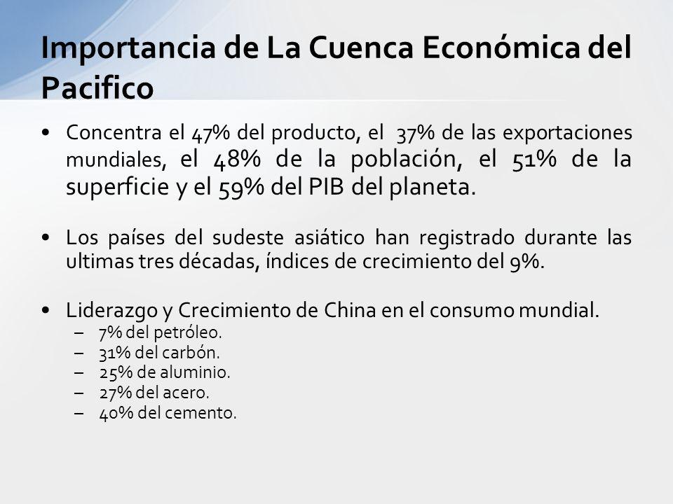 Importancia de La Cuenca Económica del Pacifico
