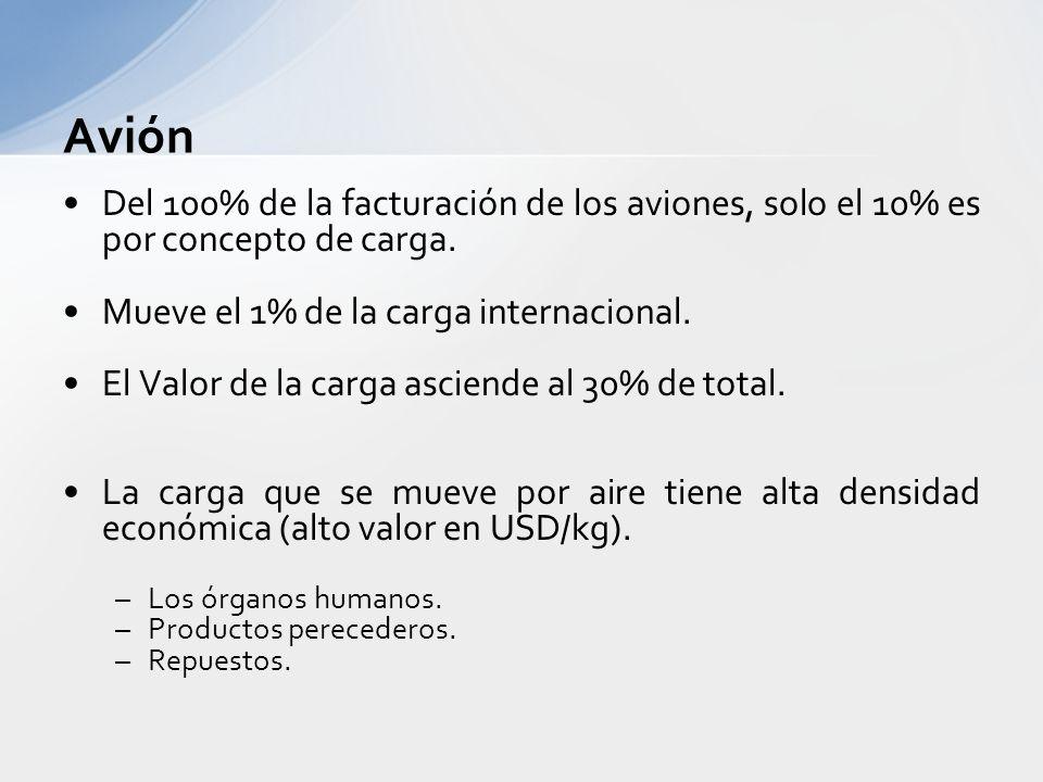 Avión Del 100% de la facturación de los aviones, solo el 10% es por concepto de carga. Mueve el 1% de la carga internacional.