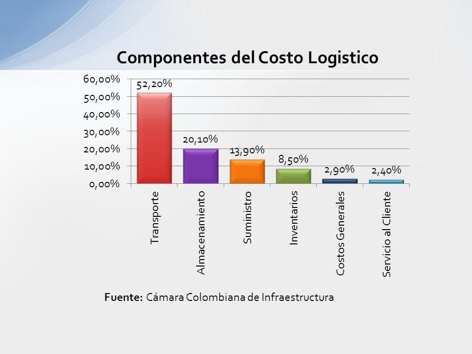 Fuente: Cámara Colombiana de Infraestructura