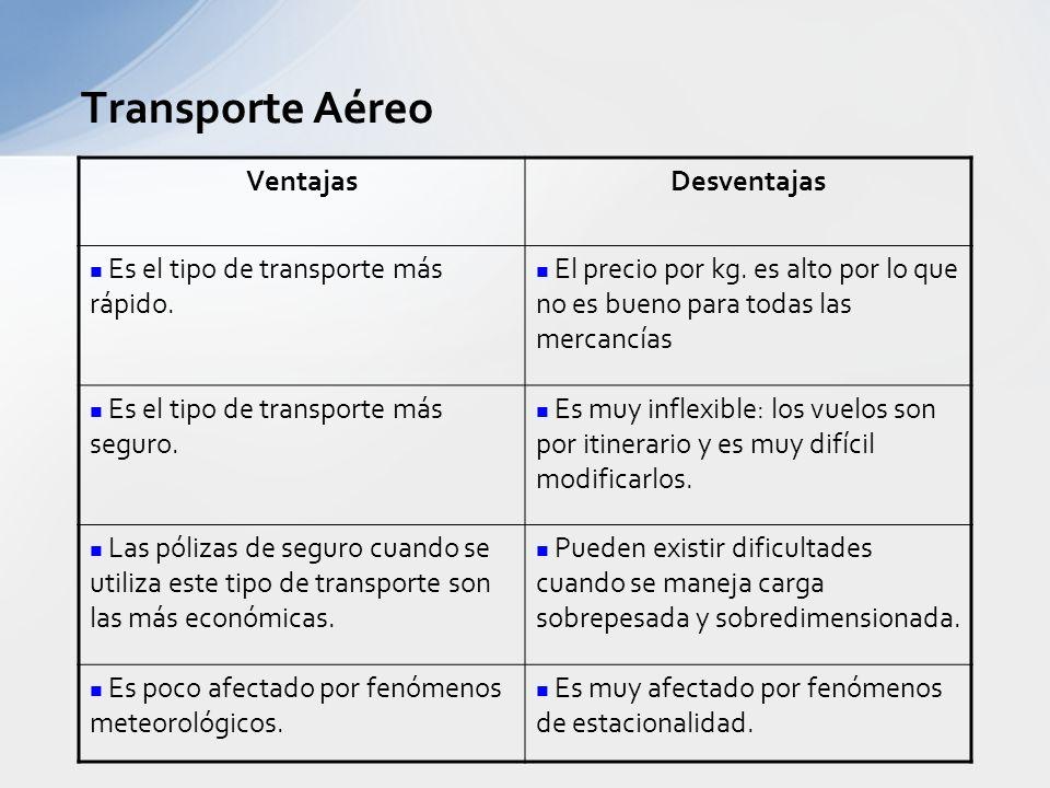 Transporte Aéreo Ventajas Desventajas
