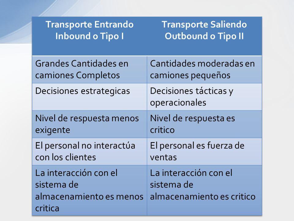 Transporte Entrando Inbound o Tipo I. Transporte Saliendo. Outbound o Tipo II. Grandes Cantidades en camiones Completos.