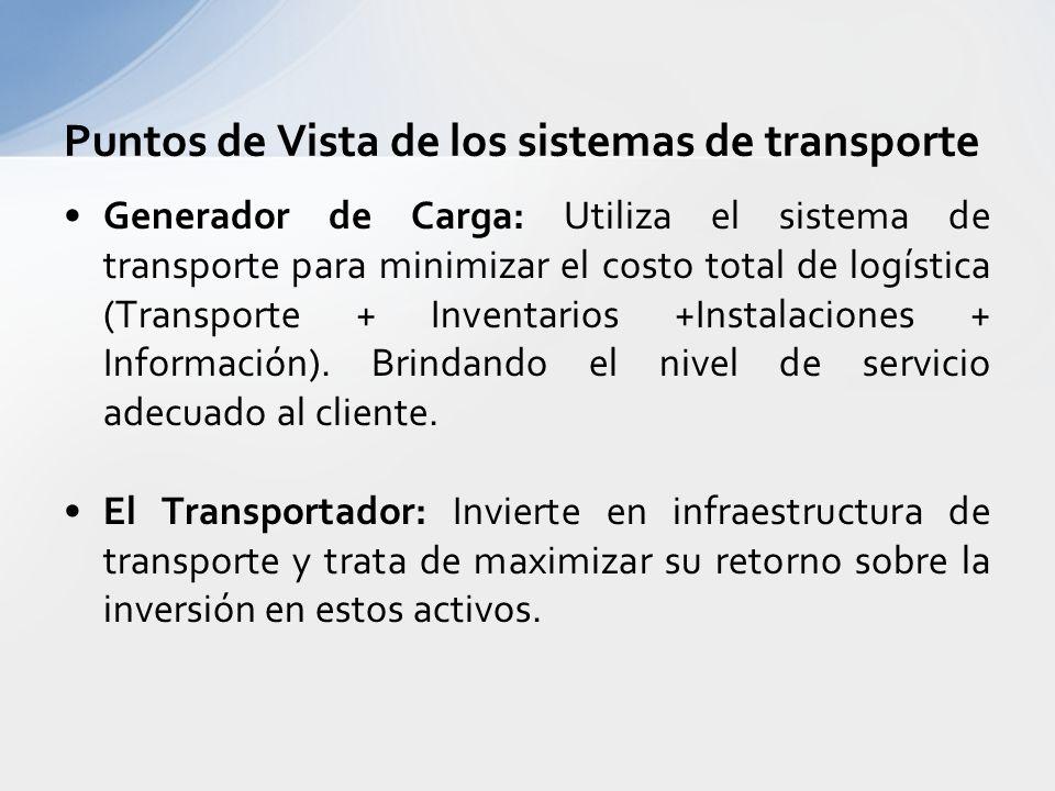 Puntos de Vista de los sistemas de transporte