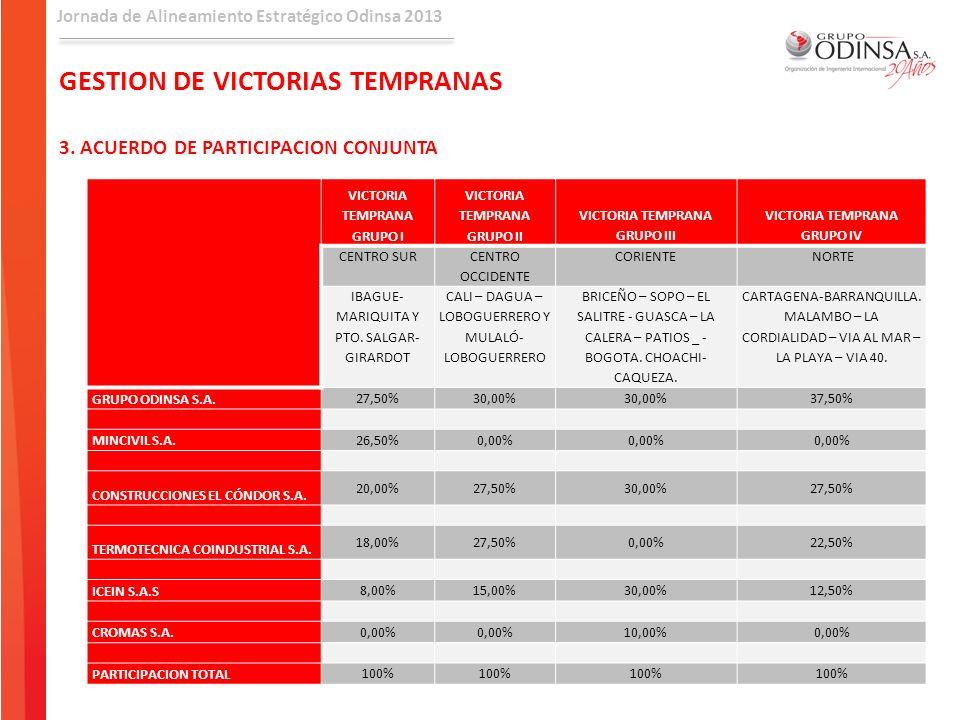 GESTION DE VICTORIAS TEMPRANAS