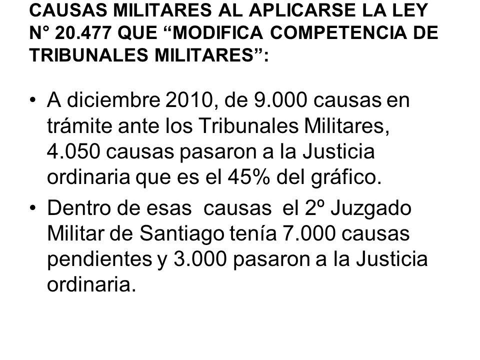 CAUSAS MILITARES AL APLICARSE LA LEY N° 20