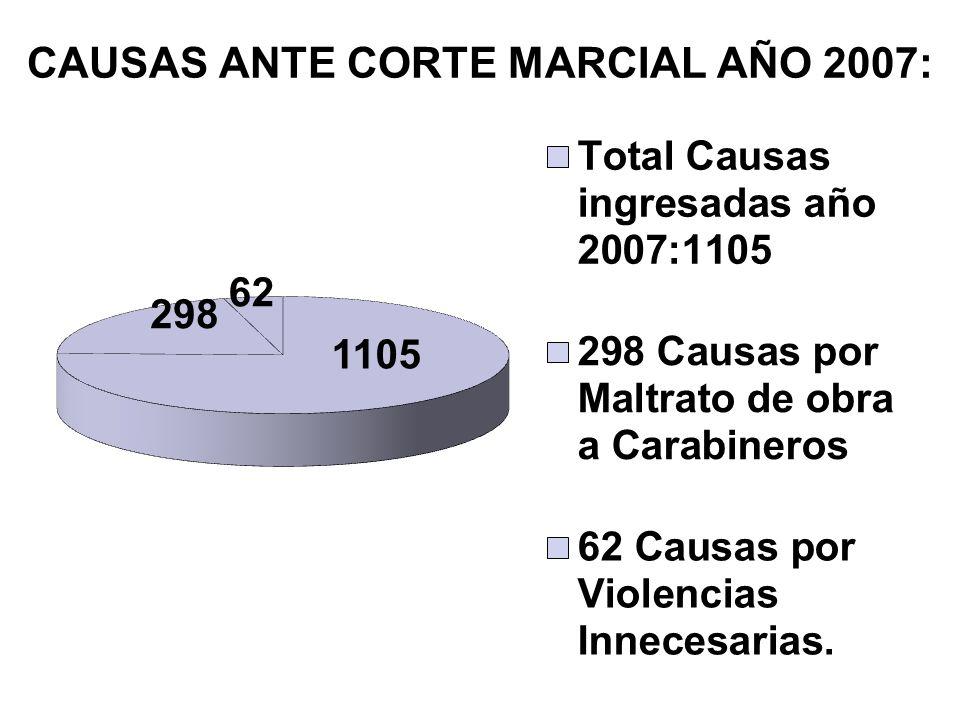 CAUSAS ANTE CORTE MARCIAL AÑO 2007: