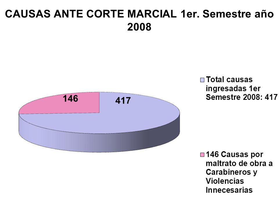 CAUSAS ANTE CORTE MARCIAL 1er. Semestre año 2008