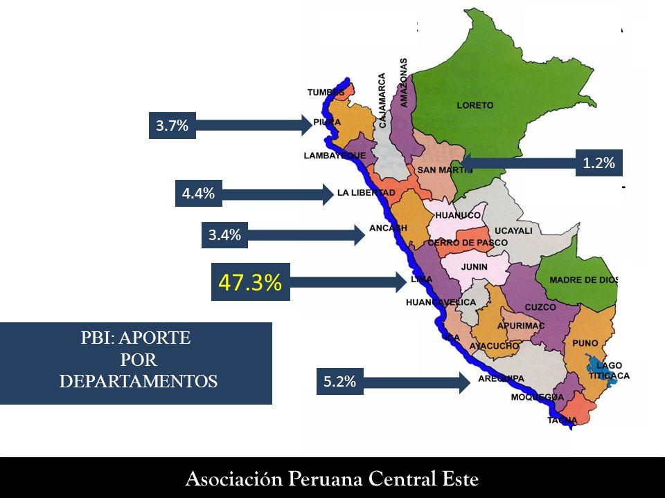 47.3% PBI: APORTE POR DEPARTAMENTOS 3.7% 1.2% 4.4% 3.4% 5.2%