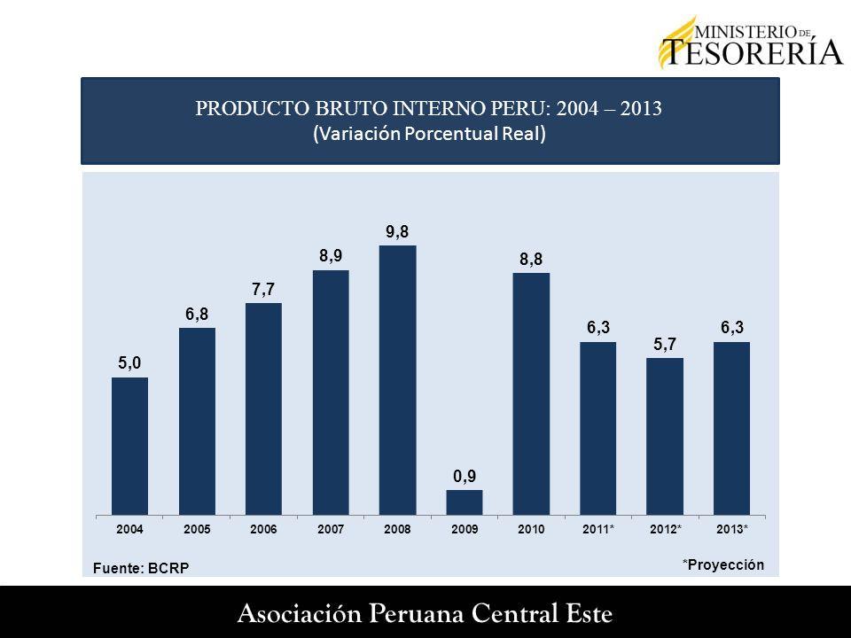 PRODUCTO BRUTO INTERNO PERU: 2004 – 2013 (Variación Porcentual Real)