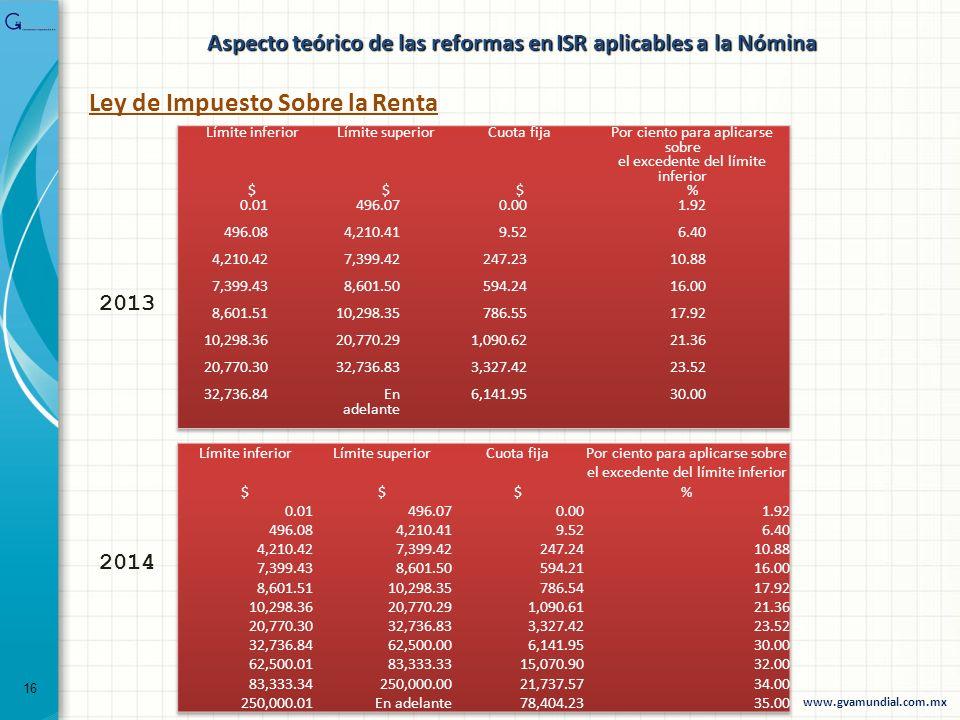 Aspecto teórico de las reformas en ISR aplicables a la Nómina