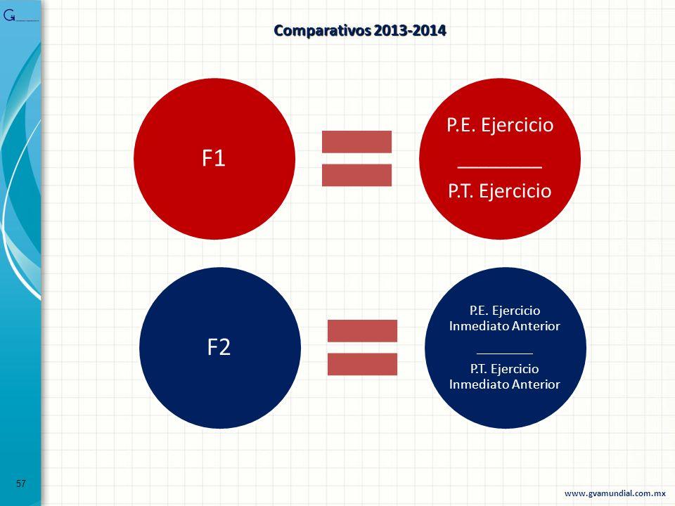F1 F2 P.E. Ejercicio ________ P.T. Ejercicio Comparativos 2013-2014