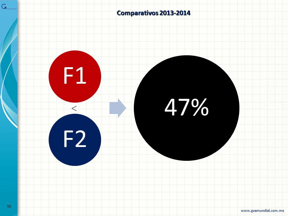 Comparativos 2013-2014 F1 F2 47% 58 www.gvamundial.com.mx