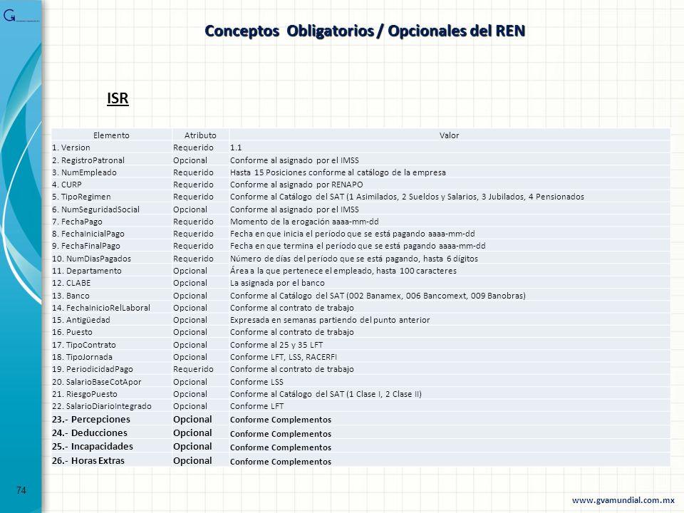 Conceptos Obligatorios / Opcionales del REN