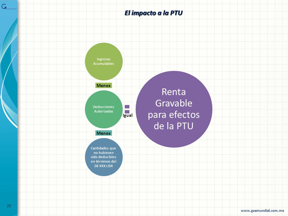 Renta Gravable para efectos de la PTU