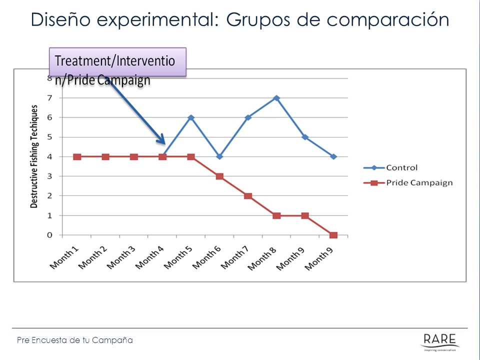 Diseño experimental: Grupos de comparación