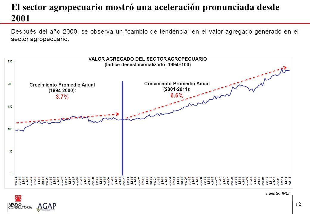 El sector agropecuario mostró una aceleración pronunciada desde 2001