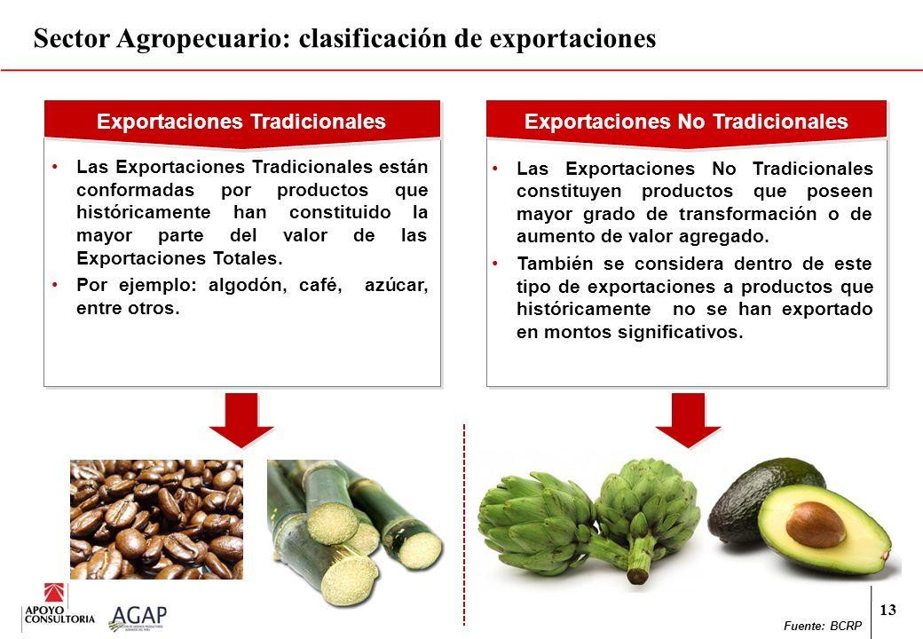 Sector Agropecuario: clasificación de exportaciones