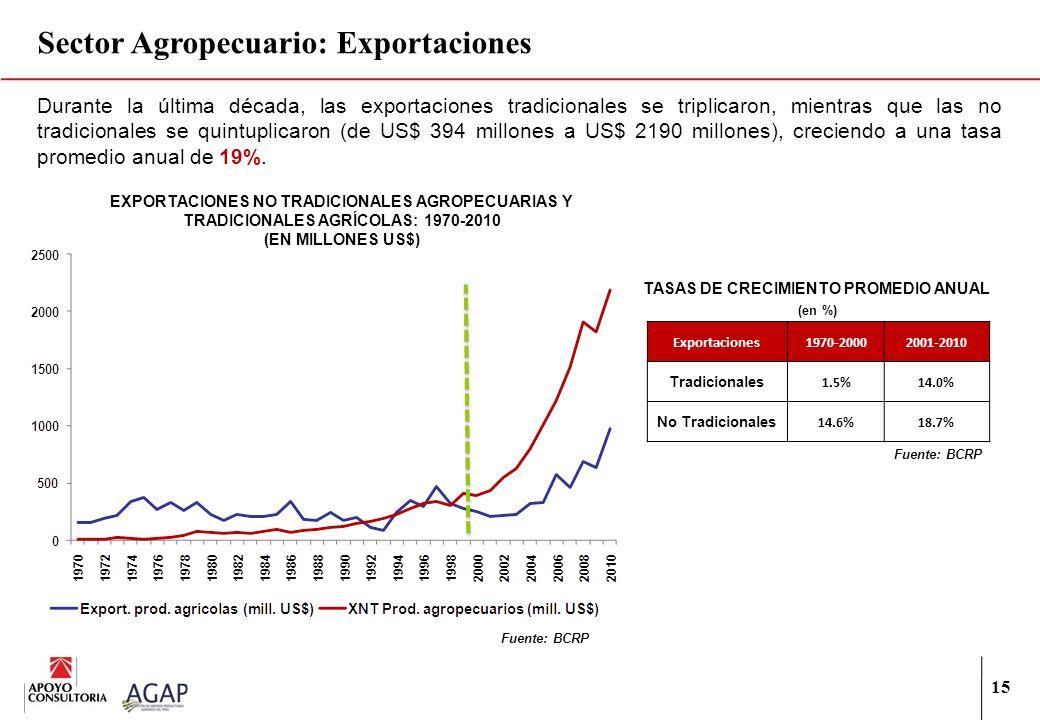 Sector Agropecuario: Exportaciones