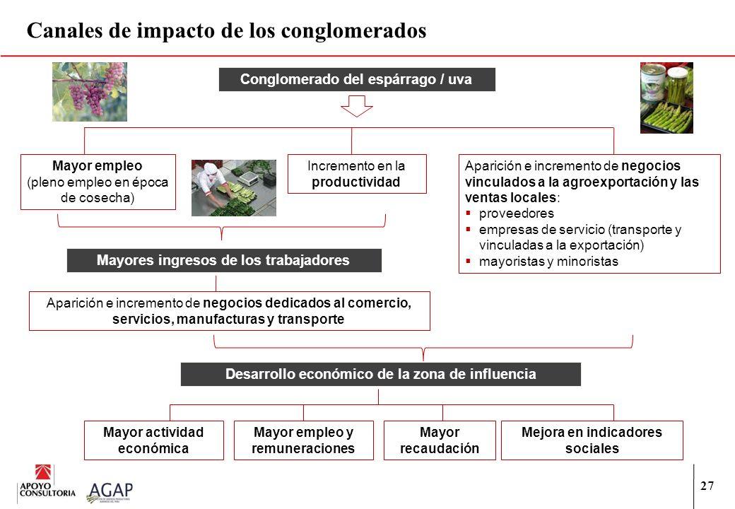 Canales de impacto de los conglomerados