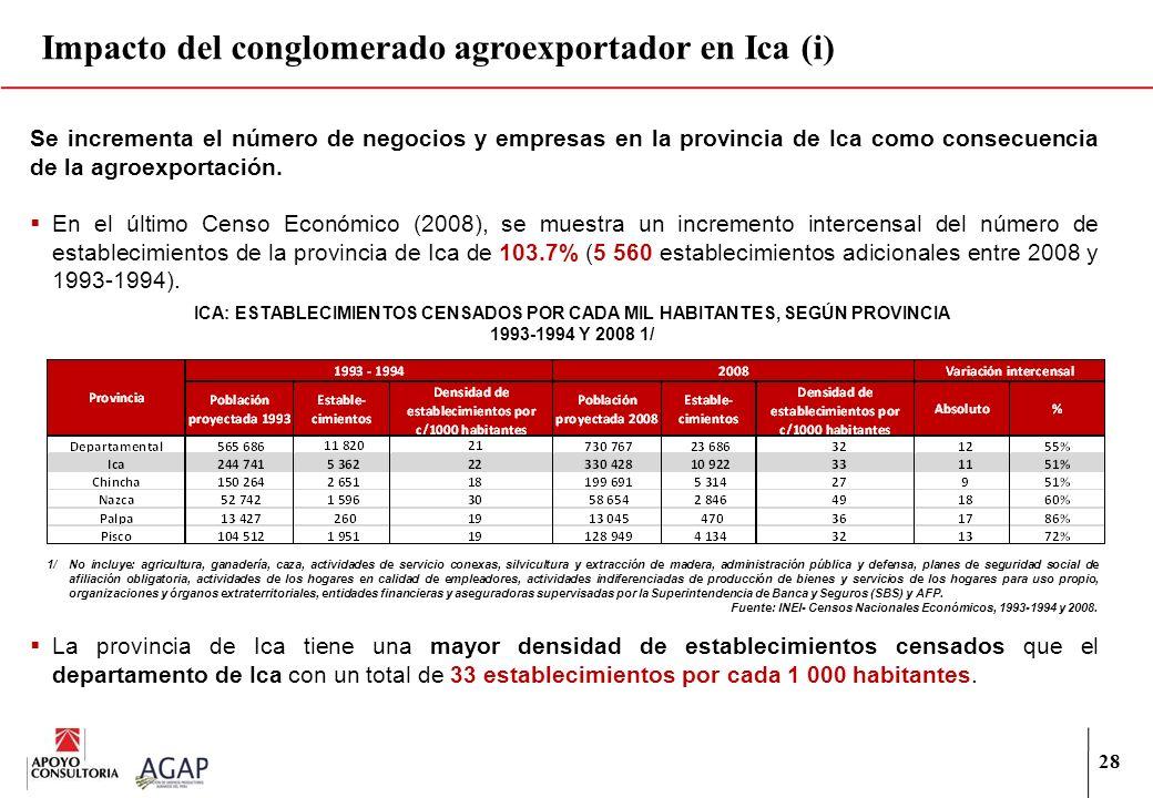 Impacto del conglomerado agroexportador en Ica (i)
