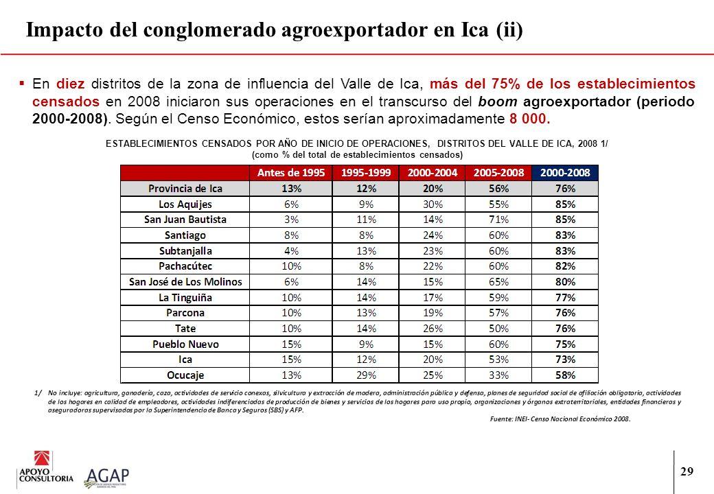 Impacto del conglomerado agroexportador en Ica (ii)