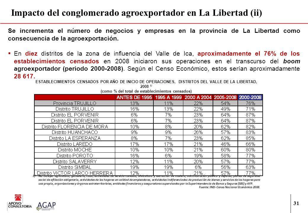 Impacto del conglomerado agroexportador en La Libertad (ii)